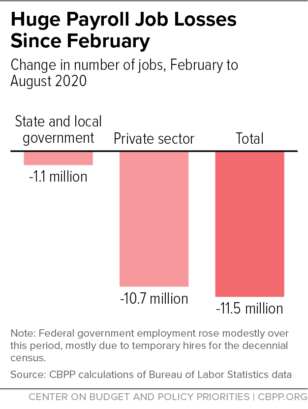 Huge Payroll Job Losses Since February