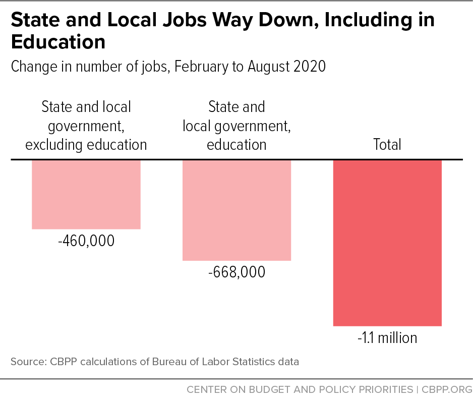 State and Local Jobs Way Down, Including in Education