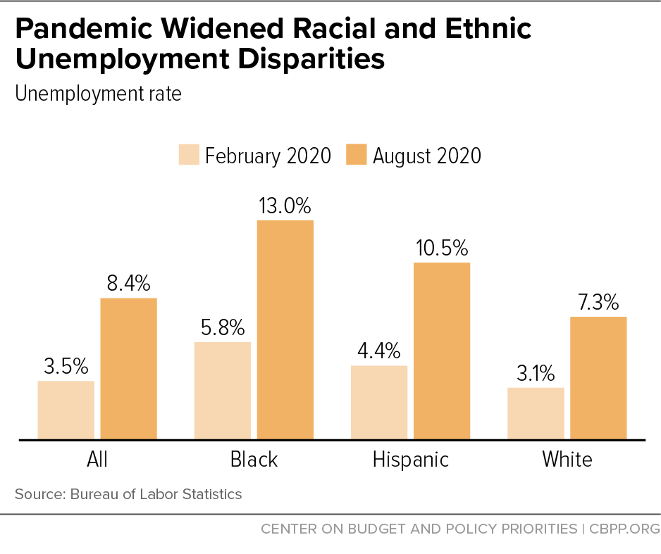 Pandemic Widened Racial and Ethnic Unemployment Disparities