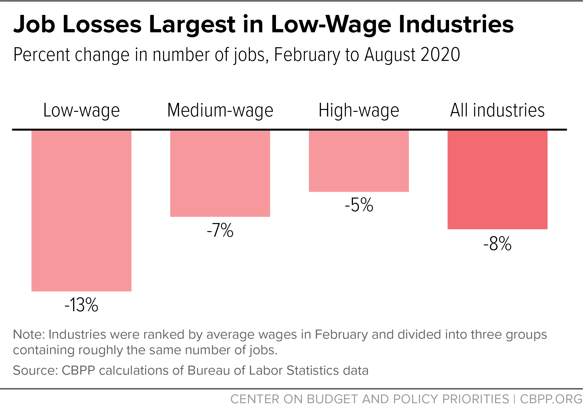 Job Losses Largest in Industries That PayLow Wages