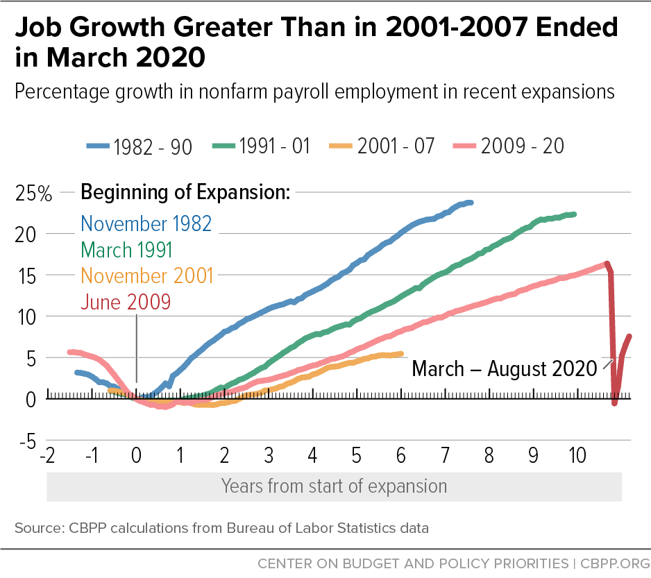 Job Growth Greater Than in 2001-2007 Ended in March 2020