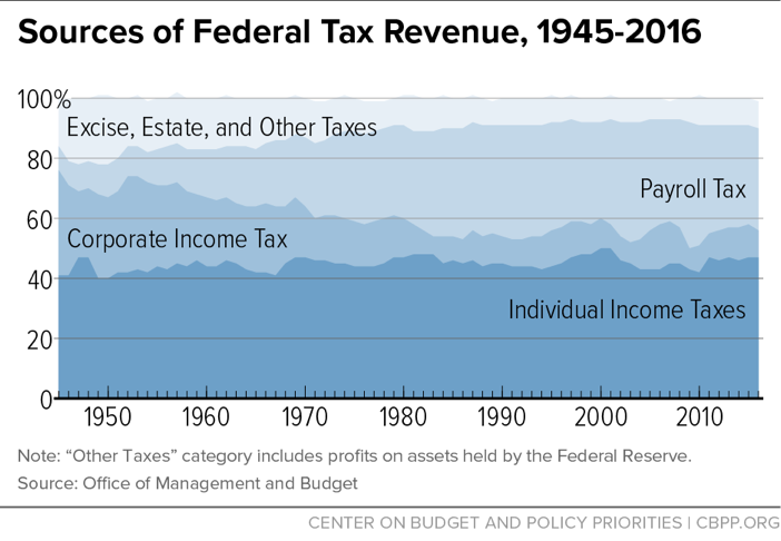 Sources of Federal Tax Revenue, 1945-2016