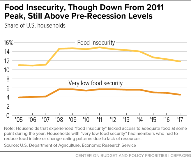 Food Insecurity, Though Down From 2011 Peak, Still Above Pre-Recession Levels