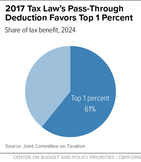 2017 Tax Law's Pass-Through Deduction Favors Top 1 Percent
