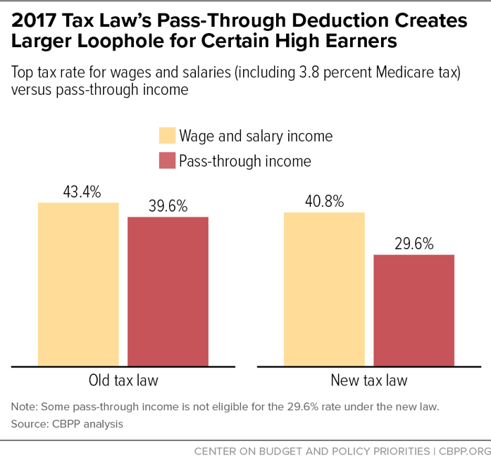 2017 Tax Law's Pass-Through Deduction Creates Larger Loophole for Certain High Earners