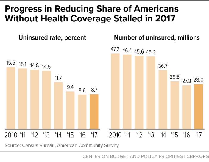 Progress in Reducing Share of Americans Without Health Coverage Stalled in 2017