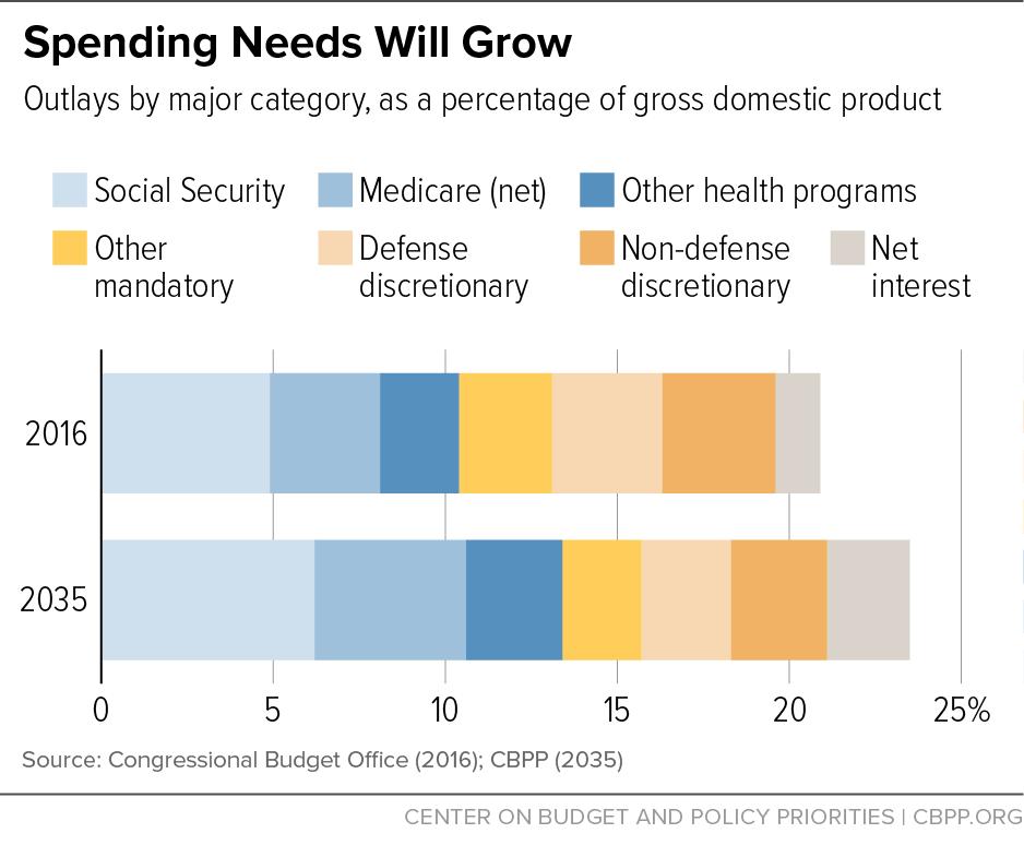 Spending Needs Will Grow