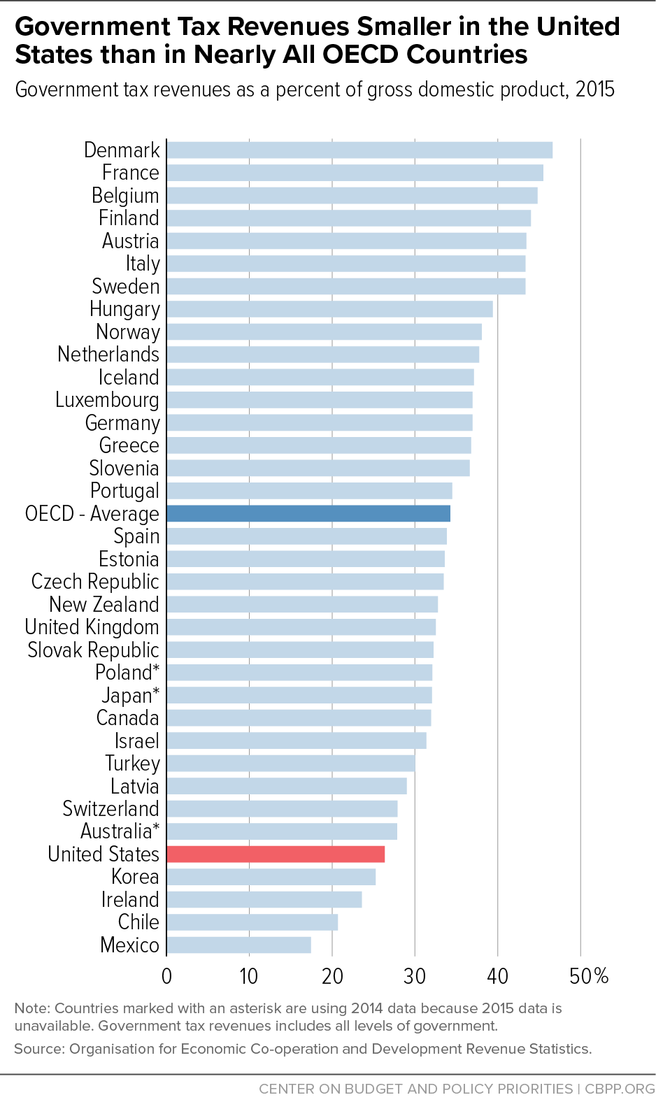 Government Tax Revenues Smaller in the United States than in Nearly All OECD Countries