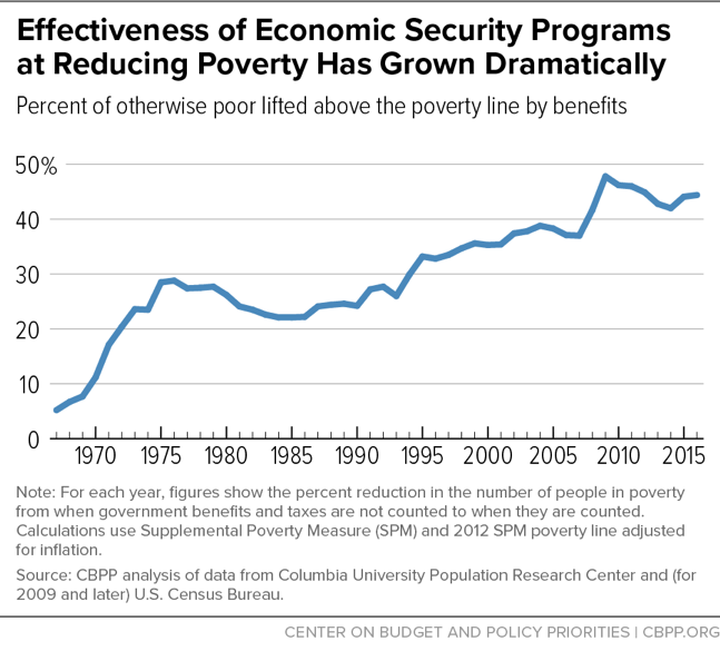 Effectiveness of Economic Security Programs at Reducing Poverty Has Grown Dramatically