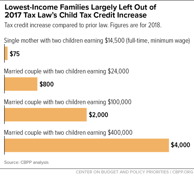 Lowest-Income Families Largely Left Out of 2017 Tax Law's Child Tax Credit Increase