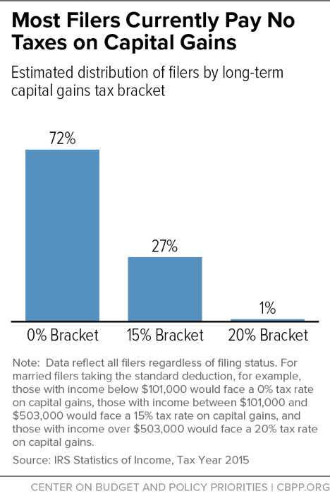 Most Filers Currently Pay No Taxes on Capital Gains