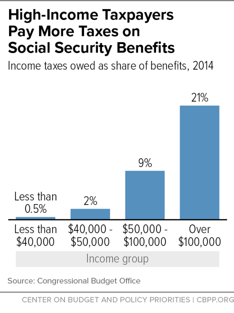 High-Income Taxpayers Pay More Taxes on Social Security Benefits