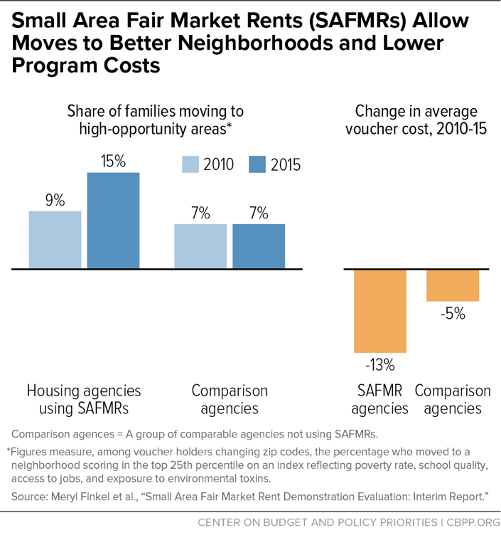 Small Area Fair Market Rents (SAFMRs) Allow Moves to Better Neighborhoods and Lower Program Costs