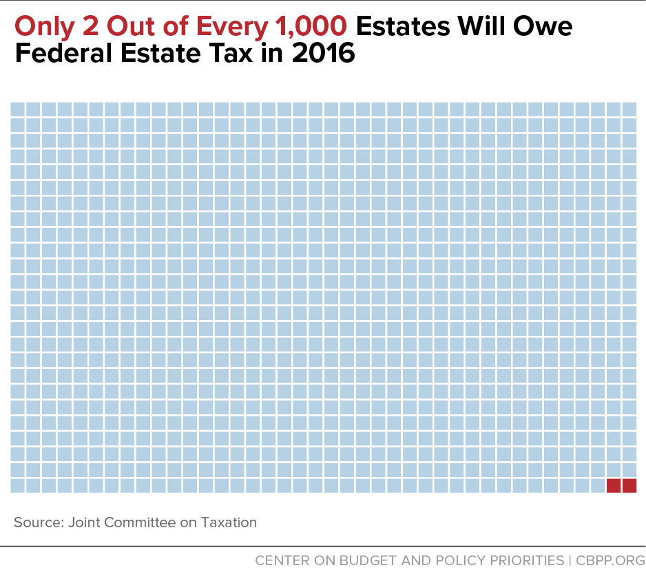 Only 2 Out of Every 1,000 Estates Will Owe Federal Estate Tax in 2016