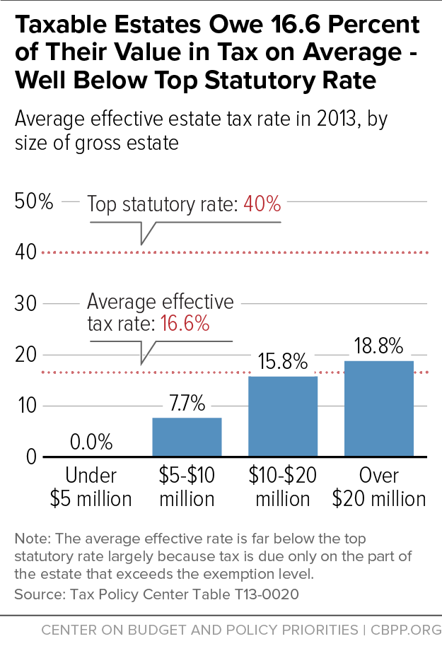 Taxable Estates Owe 16.6 Percent of Their Value in Tax on Average - Well Below Top Statutory Rate