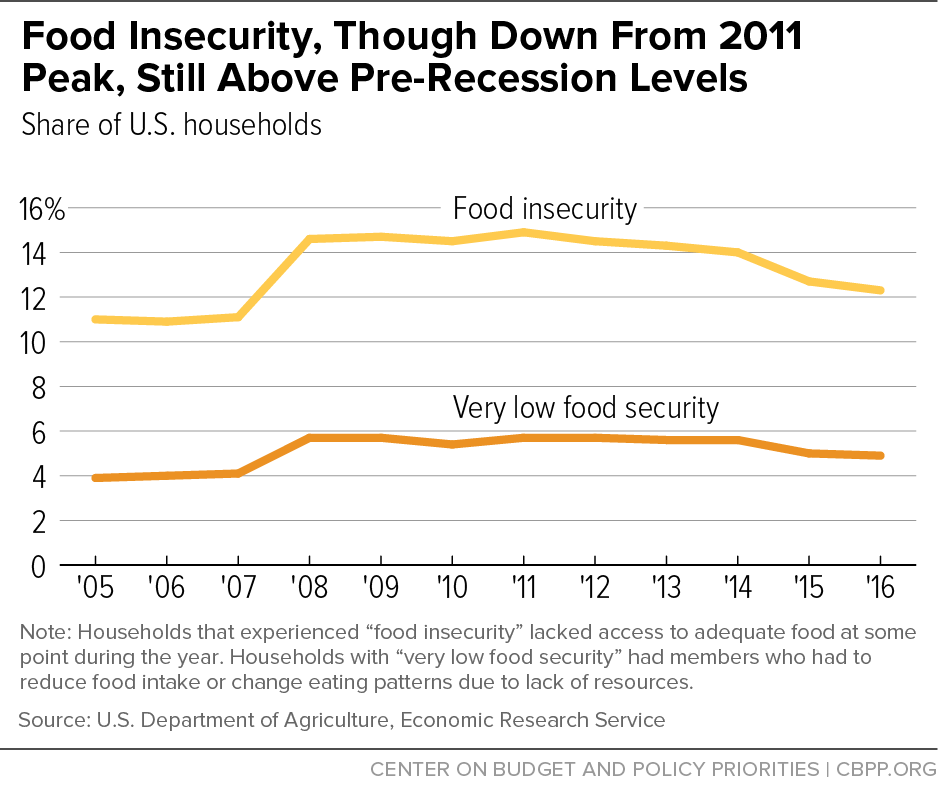 Low Food Security Meaning