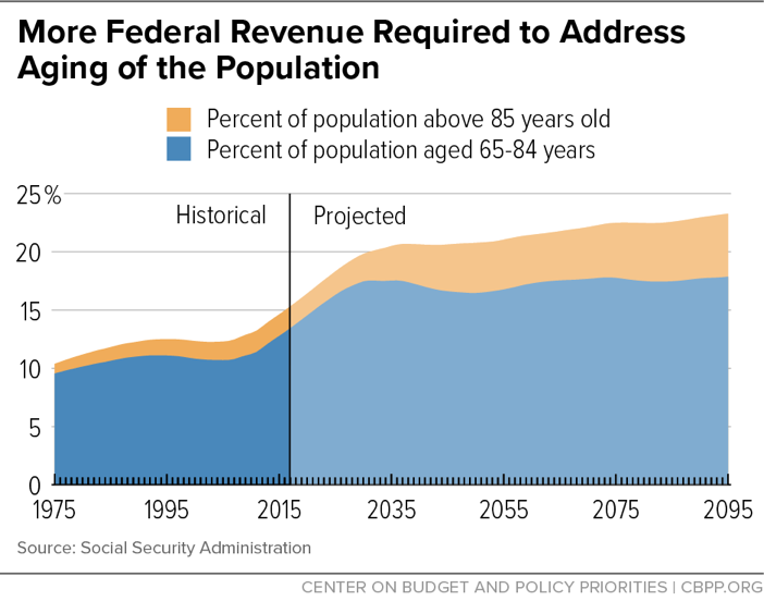More Federal Revenue Required to Address Aging of the Population