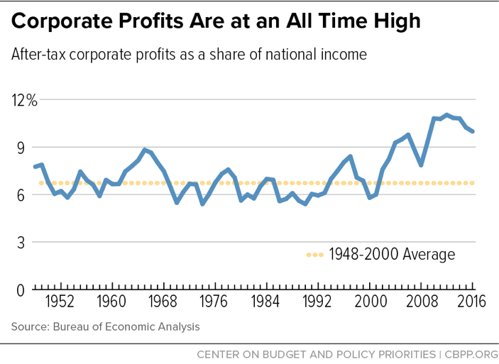 Corporate Profits Are at an All Time High