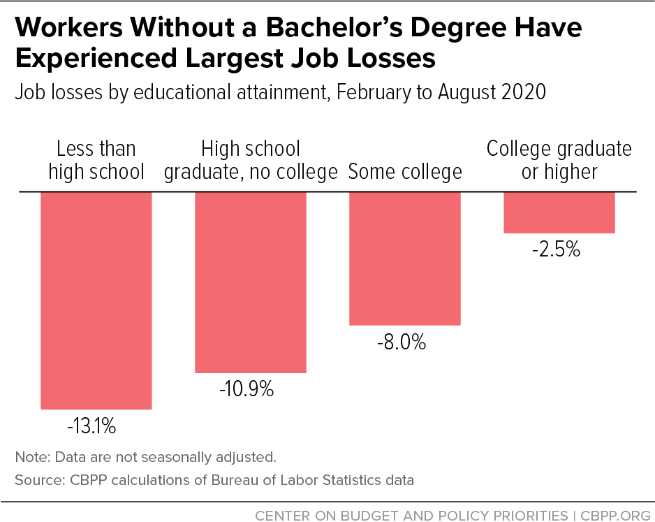 Workers Without a Bachelor's Degree Have Experienced Largest Job Losses