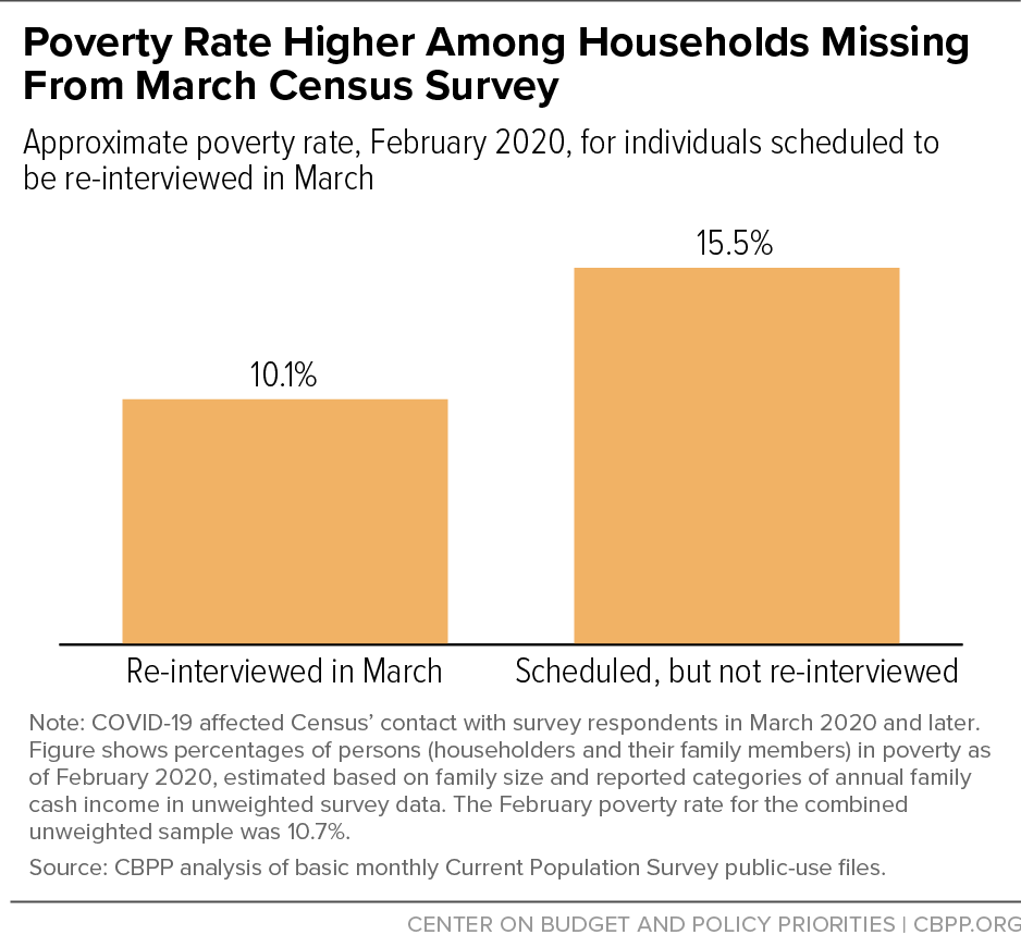 Poverty Rate Higher Among Households Missing from March Census Survey