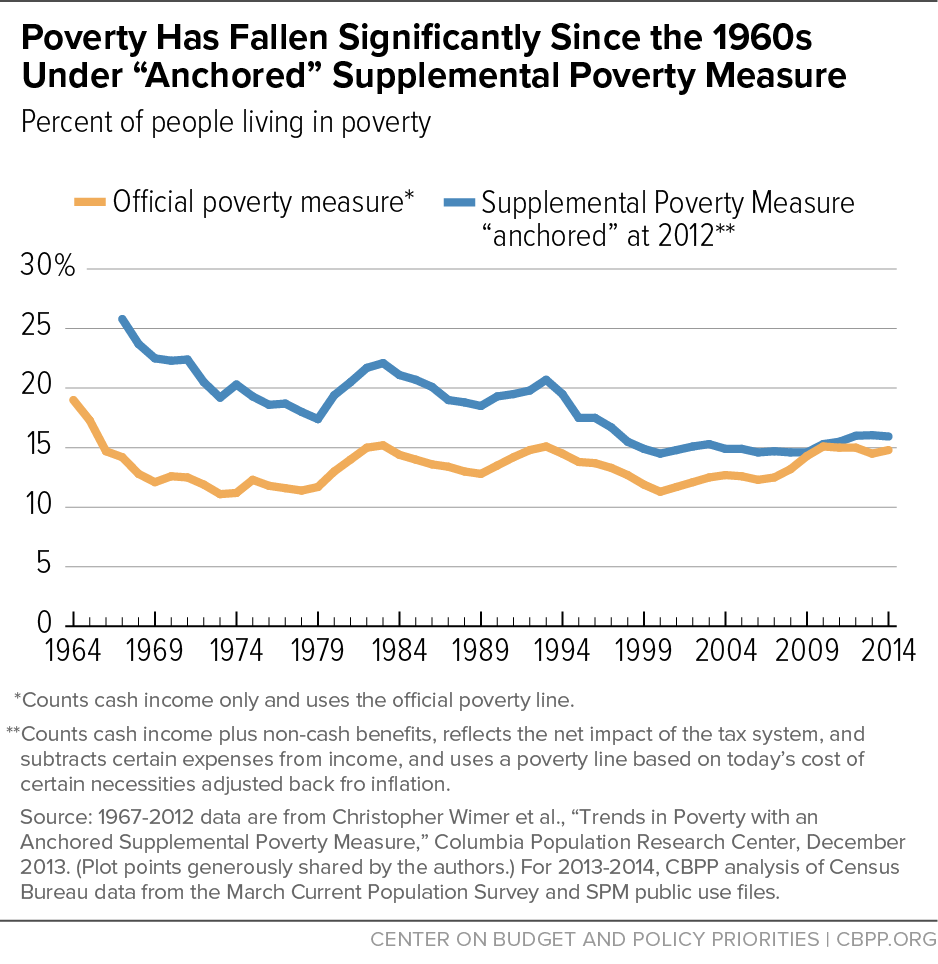 "Poverty Has Fallen Significantly Since the 1960s Under ""Anchored"" Supplemental Poverty Measure"