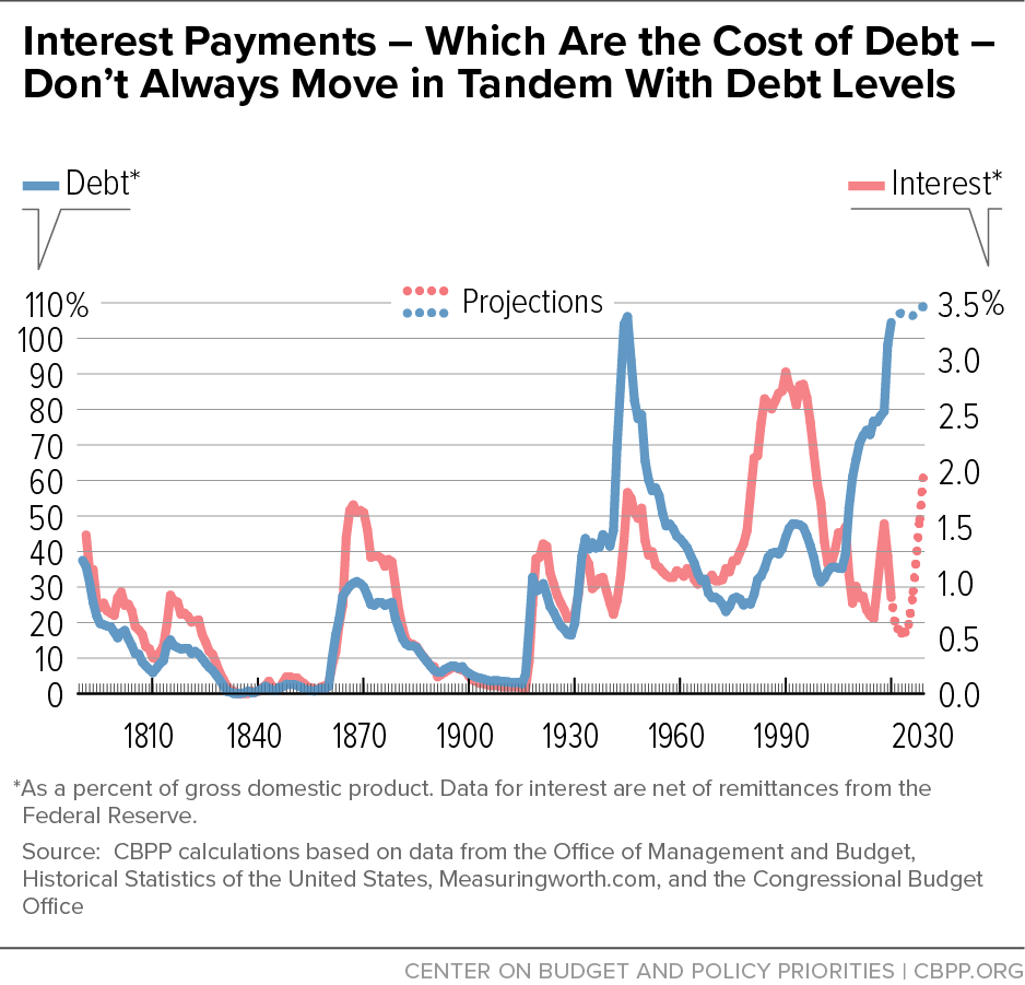 Interest Payments – Which Are the Cost of Debt – Don't Always Move in Tandem With Debt Levels