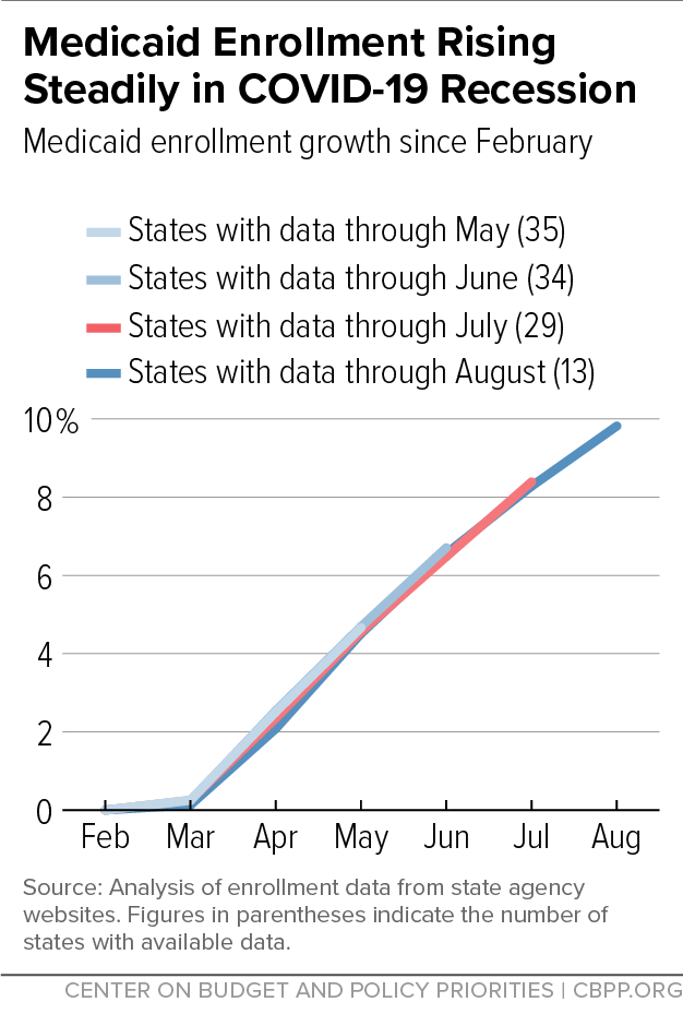 Medicaid Enrollment Rising Steadily in COVID-19 Recession