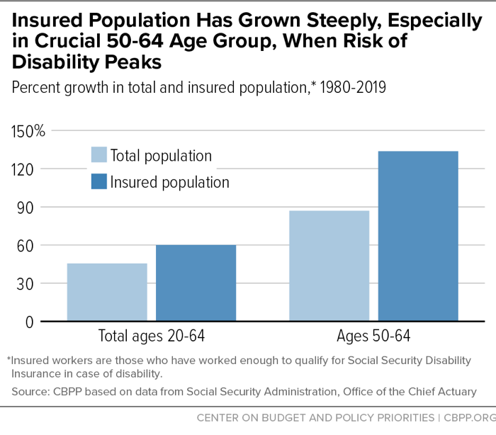 Insured Population Has Grown Steeply, Especially in Crucial 50-64 Age Group, When Risk of Disability Peaks