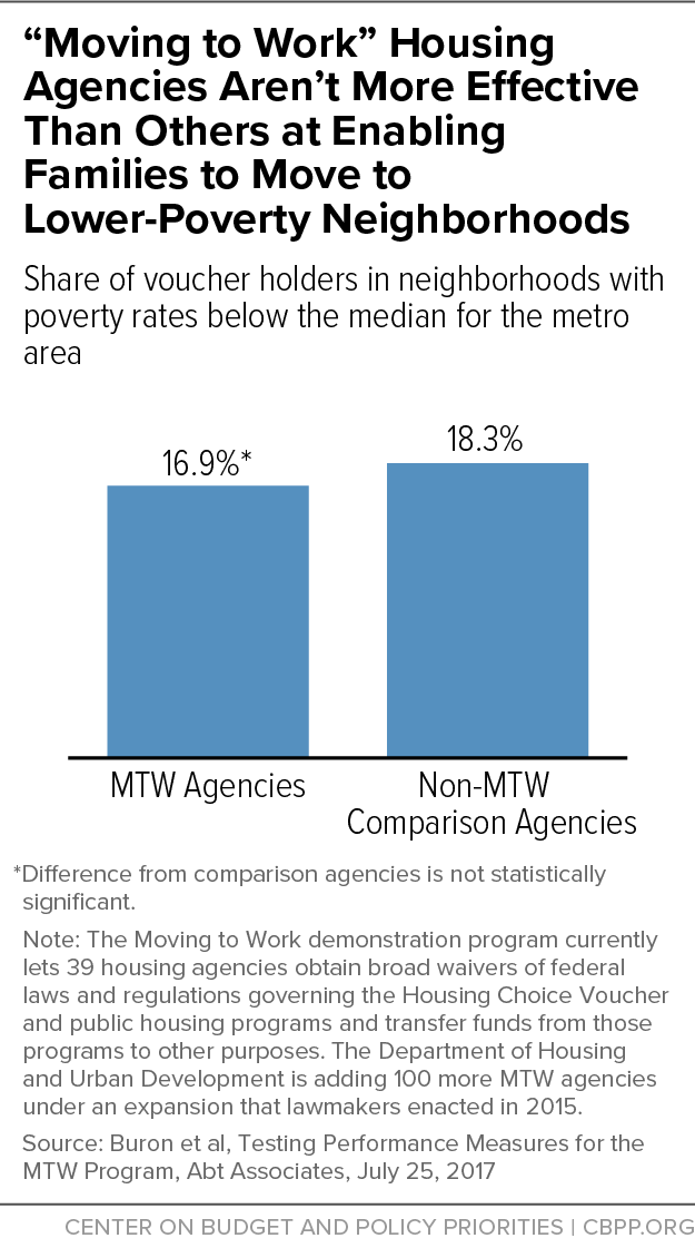 """""""Moving to Work"""" Housing Agencies Aren't More Effective Than Others at Enabling Families to Move to Lower-Poverty Neighborhoods"""