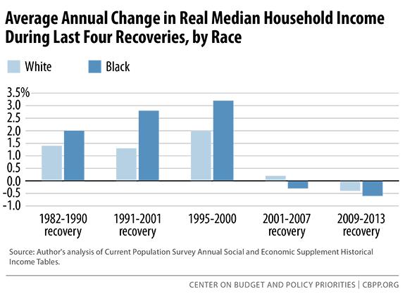 average-annual-income-change-sm.png
