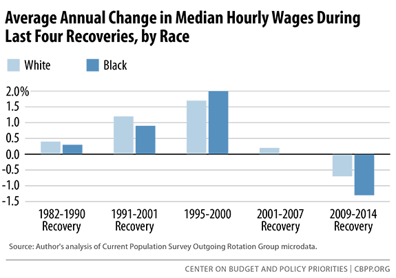 average-annual-median-hourly-wages-change-sm.png
