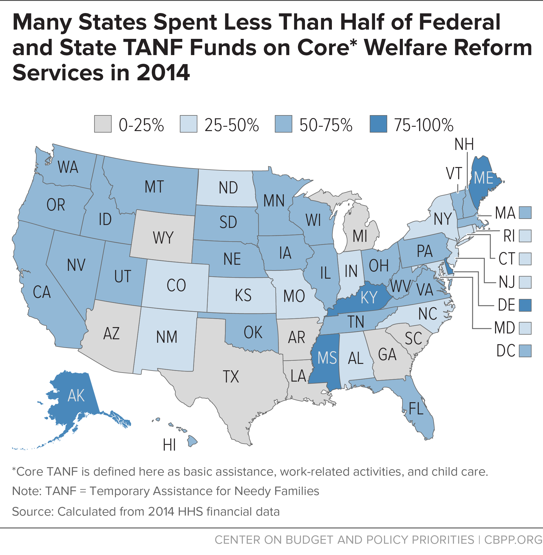 Many States Less Than Half on Core Welfare Reform 2014