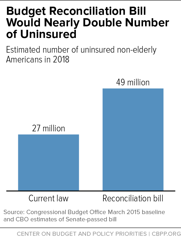 Budget Reconciliation Bill Would Nearly Double Number of Uninsured