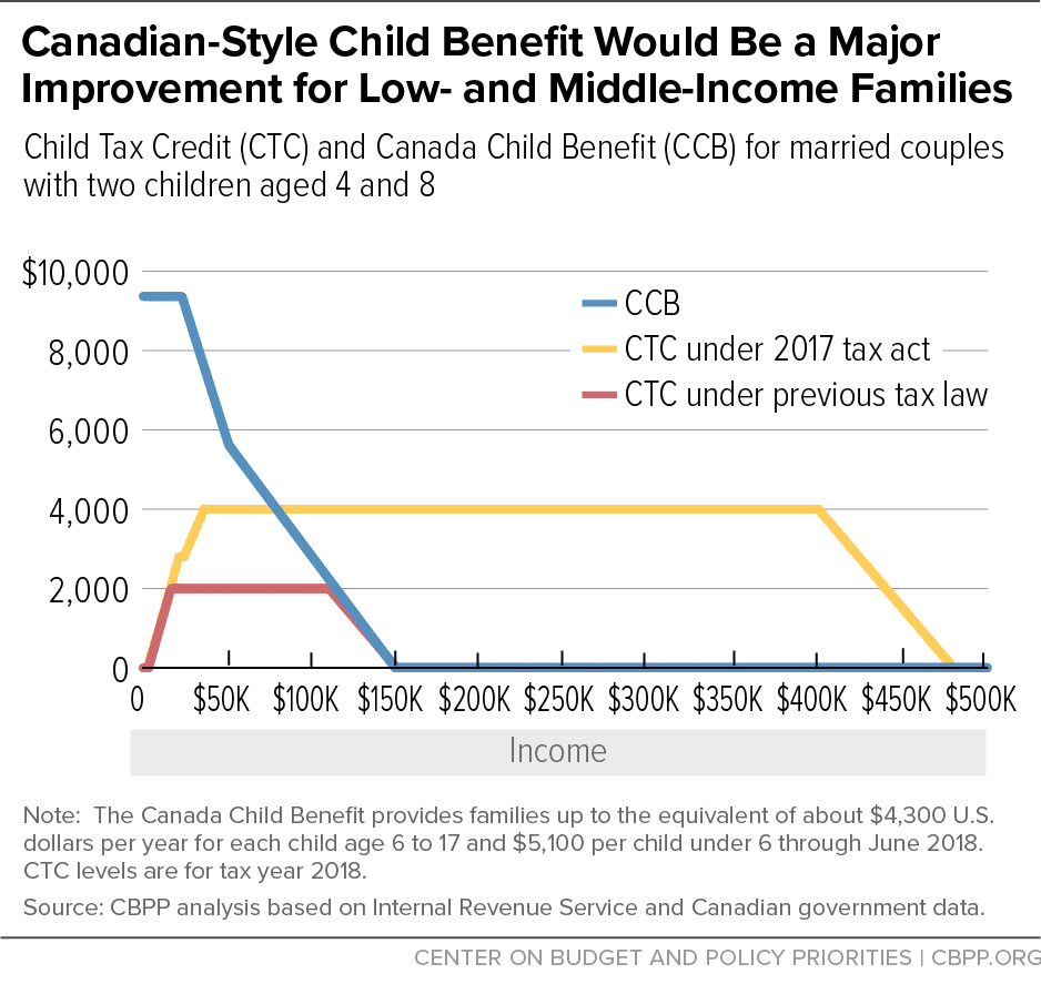 Canadian-Style Child Benefit Would Be a Major Improvement for Low- and Middle-Income Families