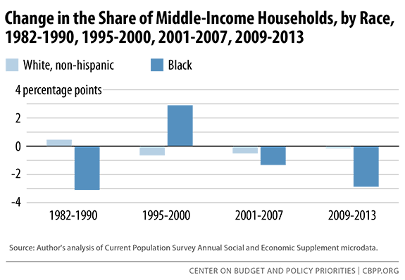 change-in-share-of-middle-income-sm.png