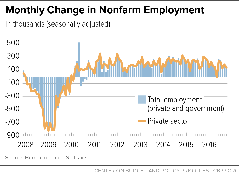 Jobs Day Chartbook Update 2-5-16 Nonfarm Employment