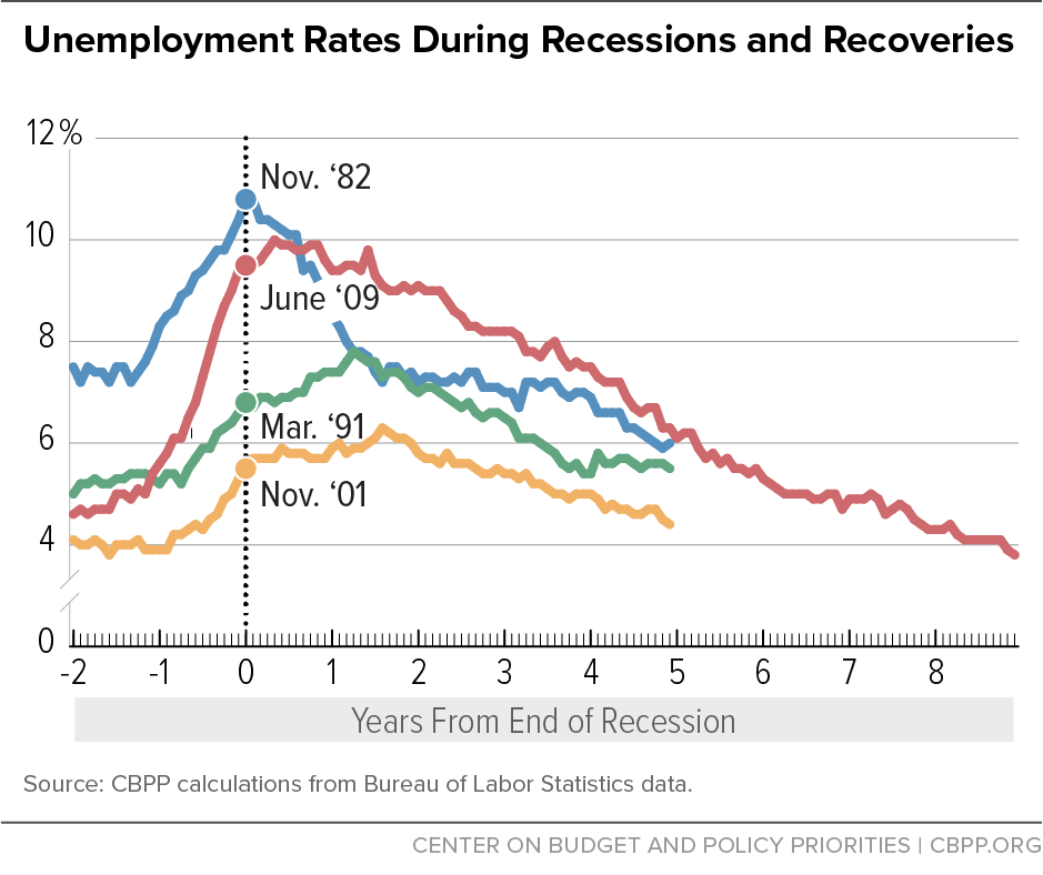 Unemployment Rates During Recessions and Recoveries