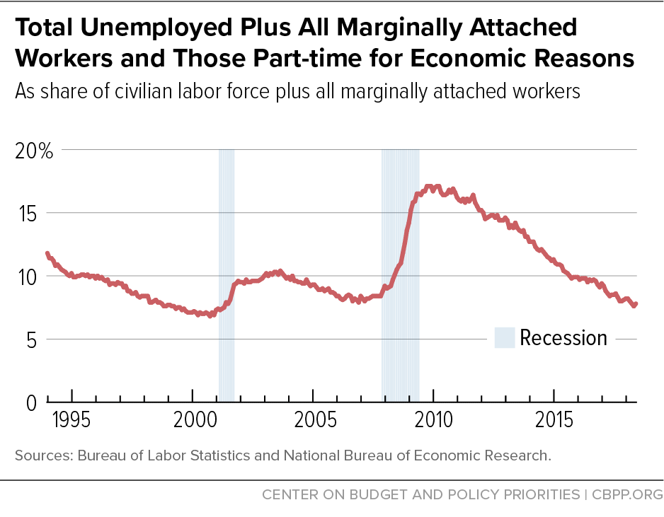 Total Unemployment Plus All Marginally Attached Workers and Those Part-time for Economic Reasons