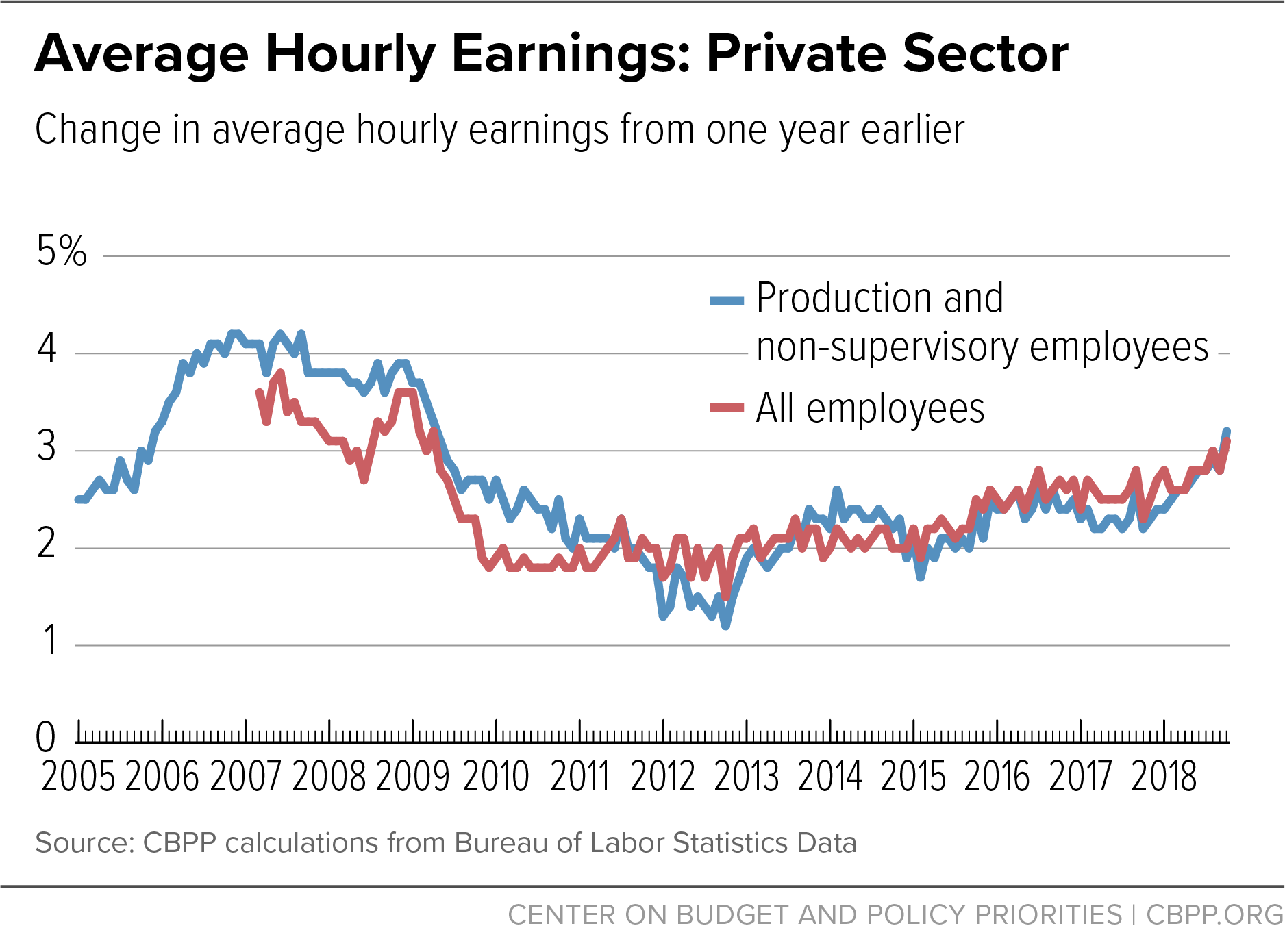 Average Hourly Earnings: Private Sector