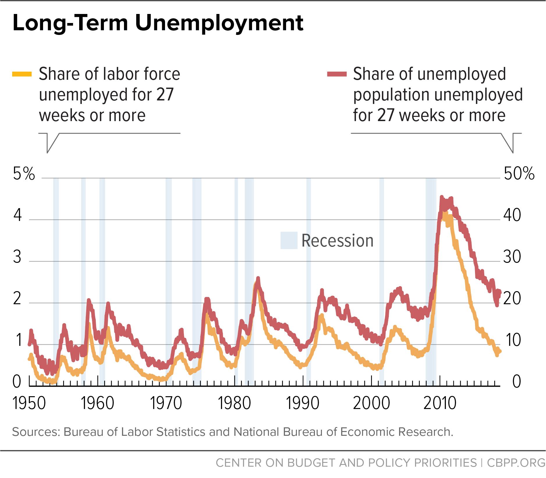 Long-Term Unemployment
