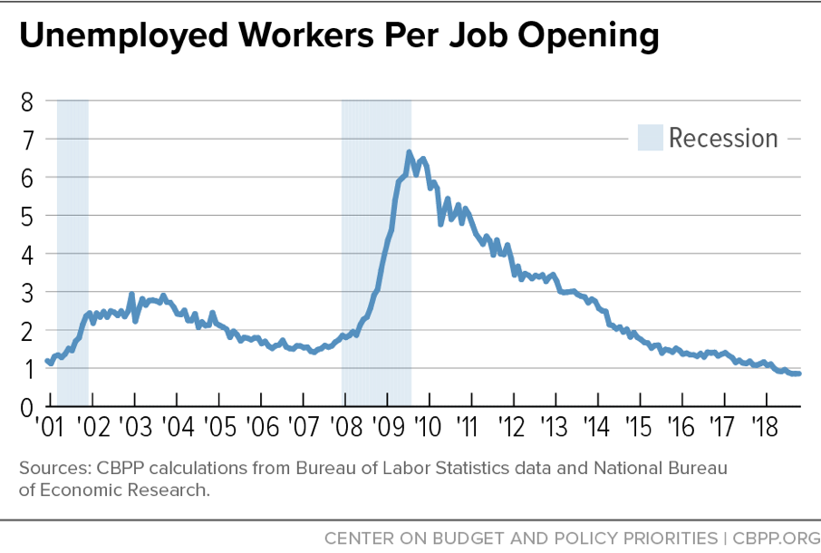 Unemployed Workers Per Job Opening