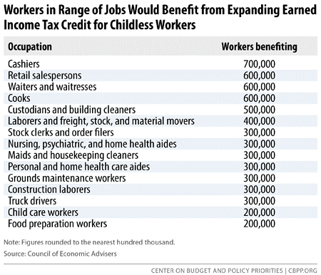 Workers in Range of Jobs Would Benefit from EITC Expansion for Childless Workers
