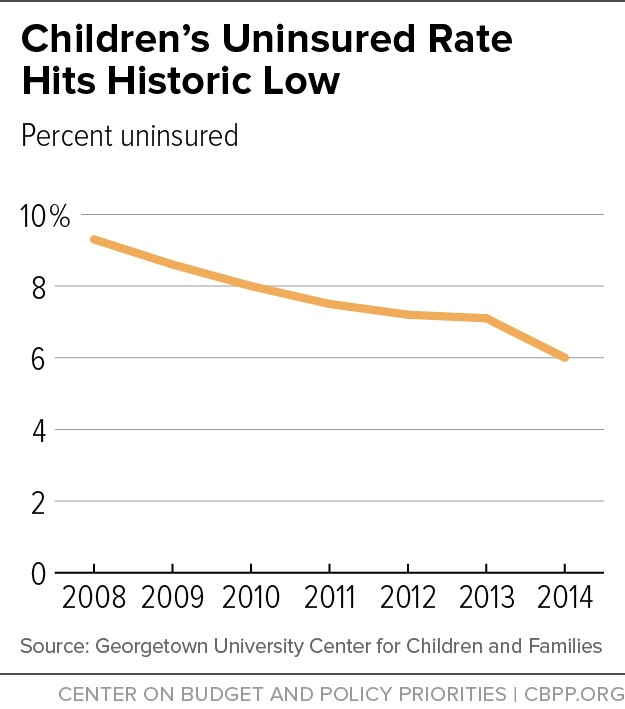 Children's Uninsured Rate Hits Historic Low