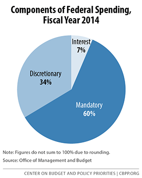 Components of Federal Spending Fiscal Year 2014
