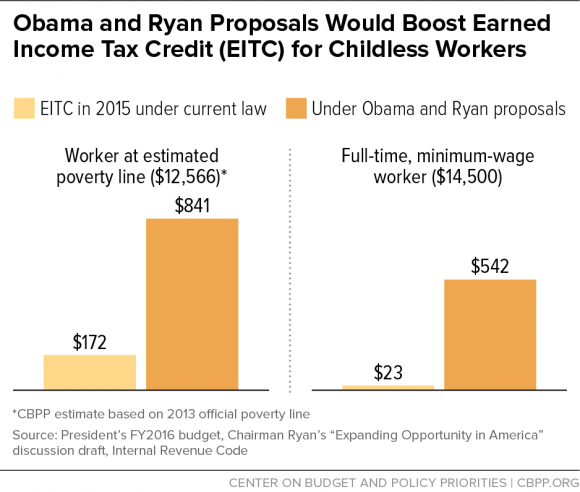 Obama & Ryan Proposals Would Boost EITC for Childless Workers (2)