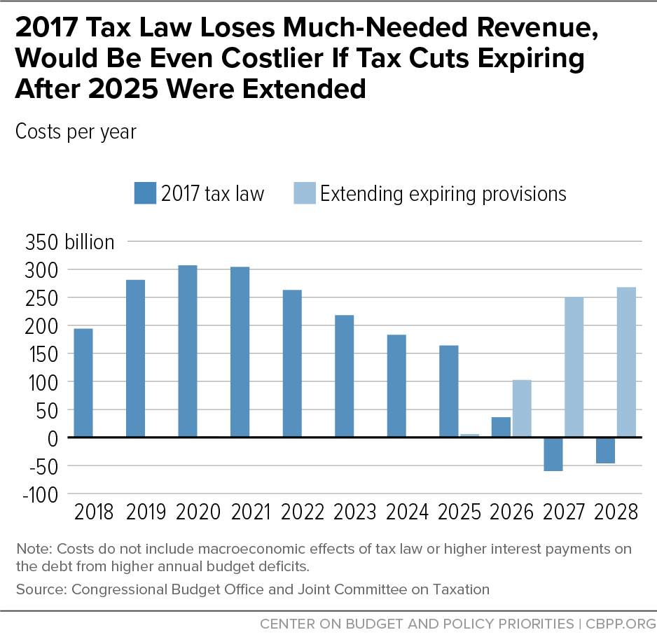 2017 Tax Law Loses Much-Needed Revenue, Would Be Even Costlier If Tax Cuts Expiring After 2025 Were Extended
