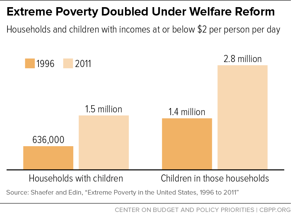 Extreme Poverty Doubled Under Welfare Reform
