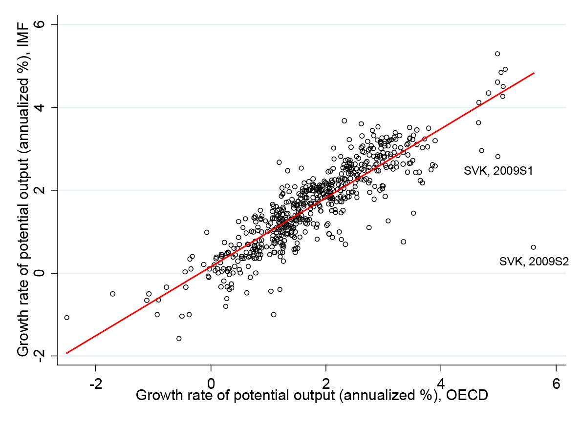 Comparison of IMF and OECD estimates (nowcast) for potential output growth rate