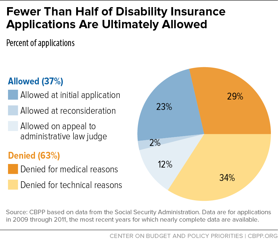 Fewer Than Half of Disability Insurance Applications Are Ultimately Allowed