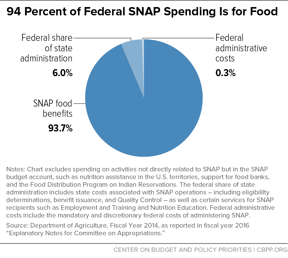 94 Percent of Federal SNAP Spending is For Food
